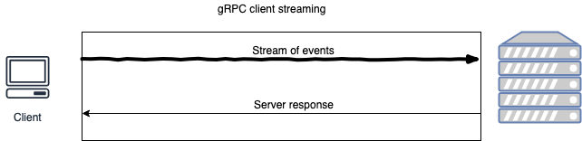 gRPC over HTTP/2 or: How I learned to stop depending on REST