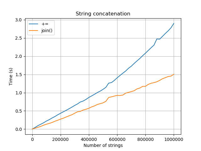 Python Good Practices Part 3 - Writing faster code - Blog j-labs